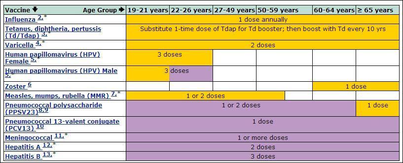 Immunization Schedule - Adult | Mono County California Hpv Vaccine Schedule Form